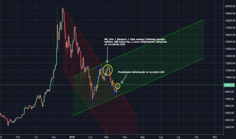 BTCUSD: BTC/USD - czy już weszliśmy w kanał wzrostowy?