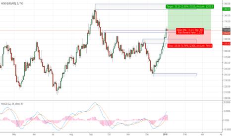 GOLD: Gold still room left for long targets