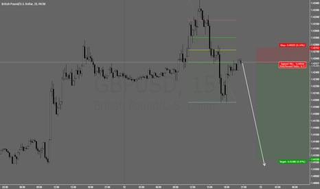 GBPUSD: Short GBPUSD 1.42544