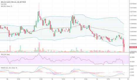 BTGBTC: btg long for some %tages from here