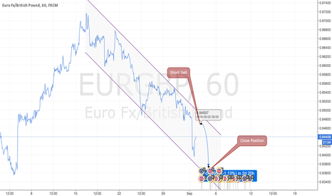 EURGBP: Quick Short sell