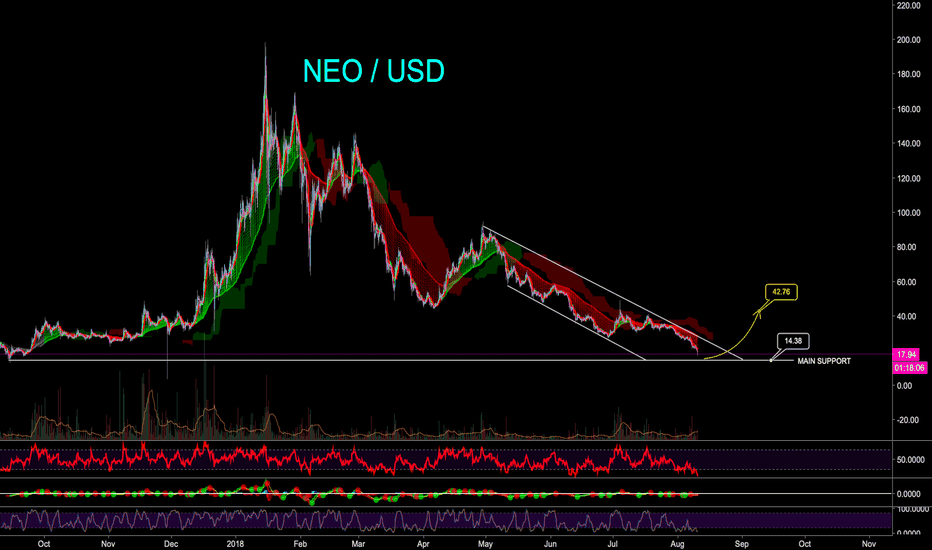 NEOUSD: NEO AT HISTORICAL LOWS - CryptoManiac101