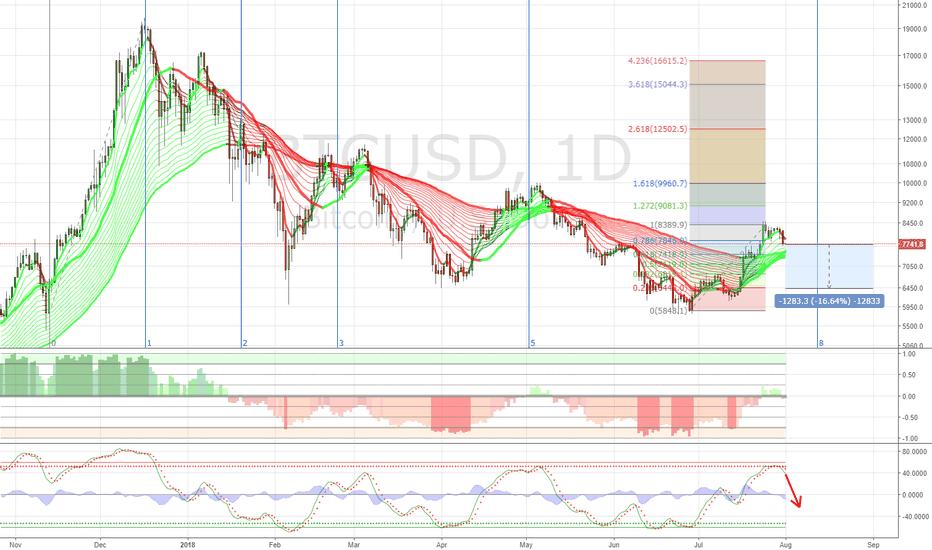 BTCUSD: $BTC Price Prediction Around 6448 - 6819