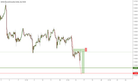 GBPCAD: I am short on this