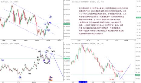 DXY: 欧元 美元指数