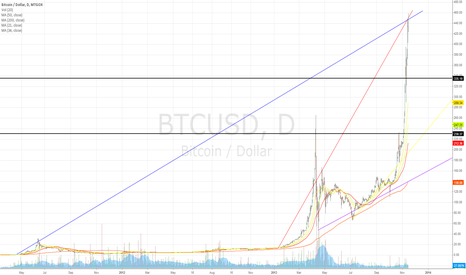 BTCUSD: $450 an important milestone (Long term bull - Short term bear)