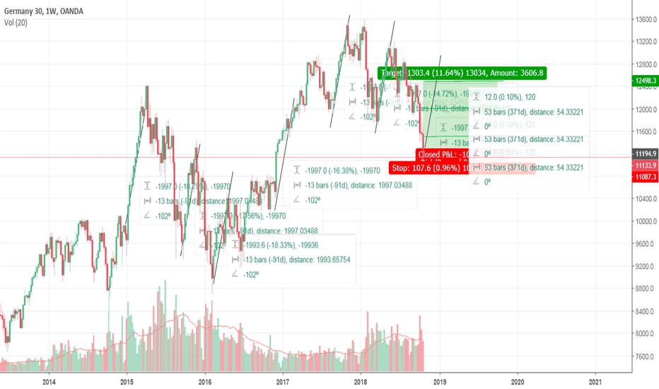 DE30EUR: Germany 30 Sharp Long Position