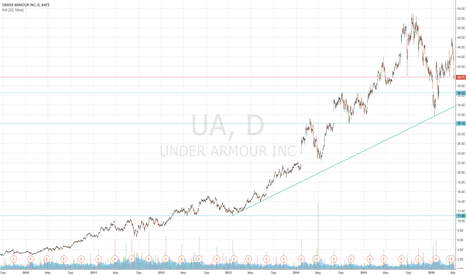 UA: UA Longer Term Trading Idea