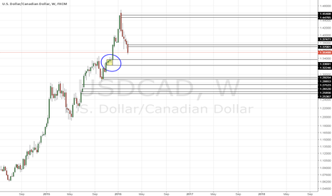 USDCAD: POTENTIAL LONG OPPORTUNITY ON USDCAD @1.3370 (CIRCLED AREA)