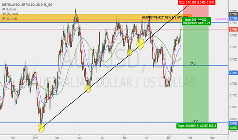 AUDUSD: AUDUSD POSSIBLE SWING SELL