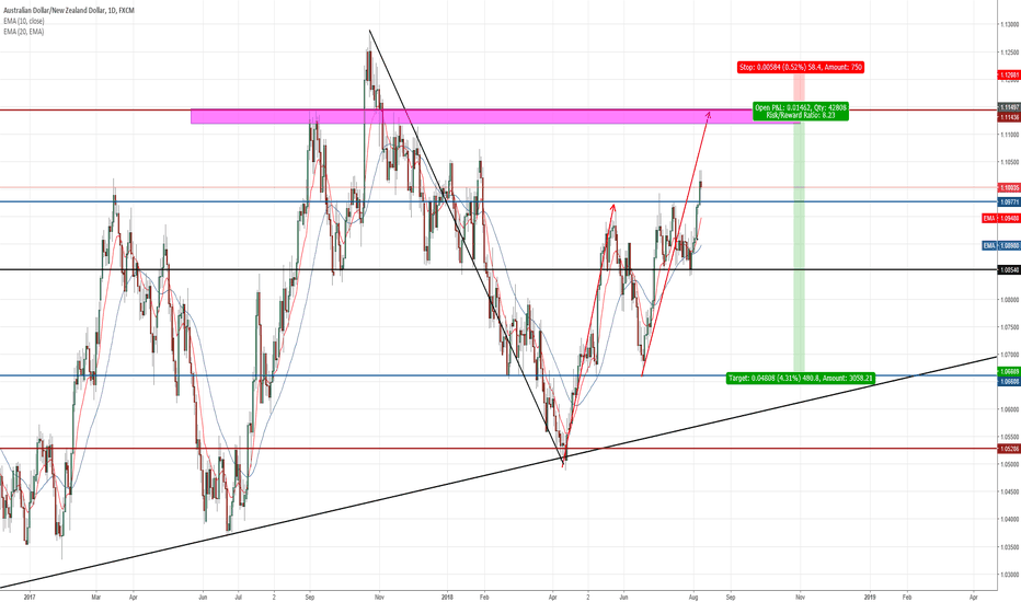 AUDNZD: Opportunity to short