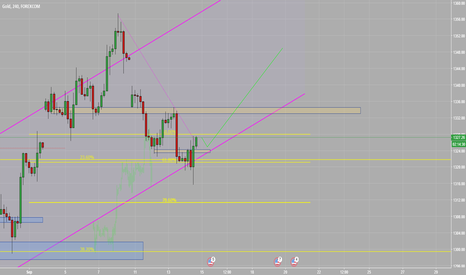 XAUUSD: buy gold from channel bottom