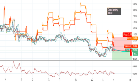 GBPJPY: GBP/JPY to get weaker