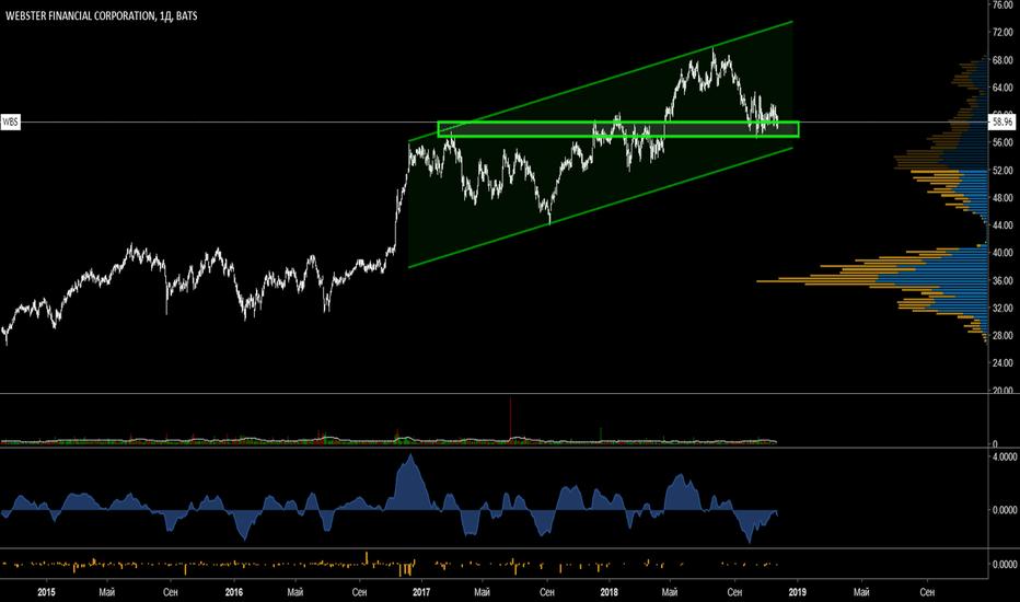 WBS: Цена остаётся в рамках восходящего тренда