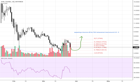 EOSUSD: $EOS likely to rebounce off 78.6 retracement level