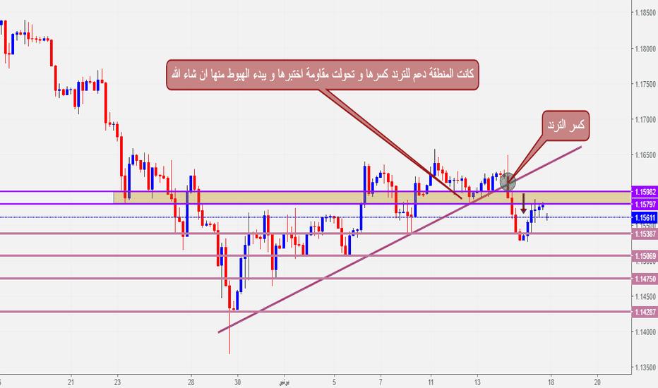 EURCHF: بيع اليورو فرنك - استراتيجية كسر الاتجاه