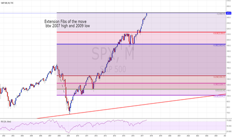 SPX: SPX monthly, expecting a topping candle in August.