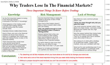 EURUSD: WHY TRADERS LOSE IN FINANCIAL MARKETS
