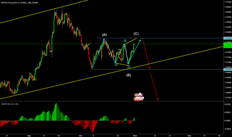 GBPUSD: GBPUSD short correction on weekly trend