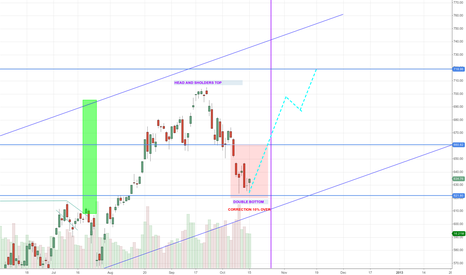 AAPL: APPL DOUBLE BOTTOM READ TO RALLY