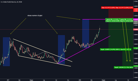 USDTRY: USD/TRY setup short (Analisi sul 1d)