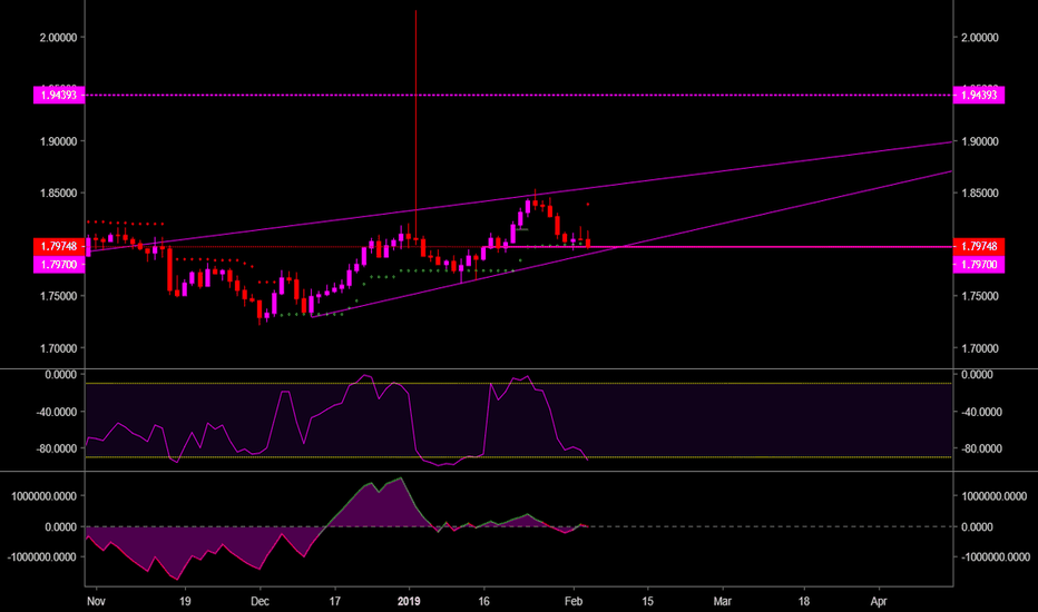 GBPAUD: Lot of confluence on this one, love this setup.