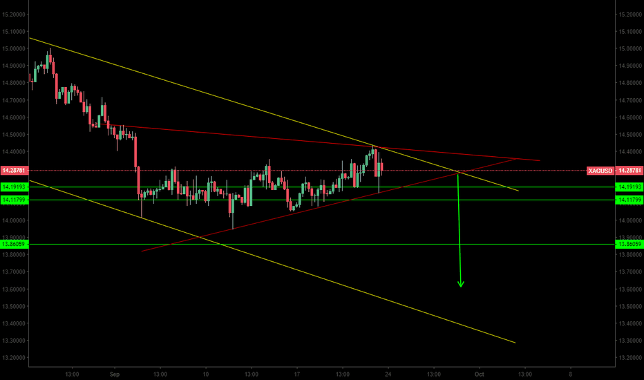 XAGUSD: Silver i see you $xag