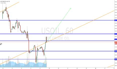 USOIL: Long WTI, watch that trendline holds