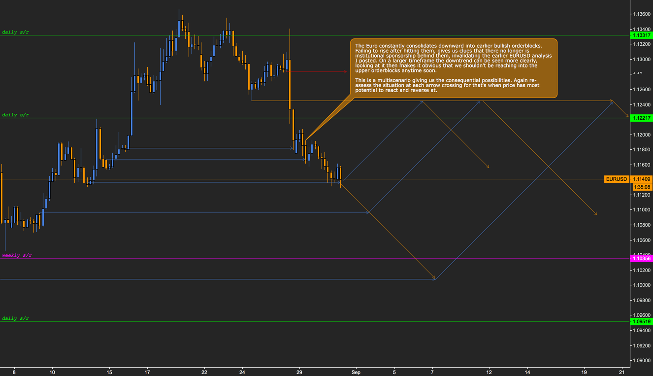 Short on EURUSD // No move up, invalidating earlier analysis.