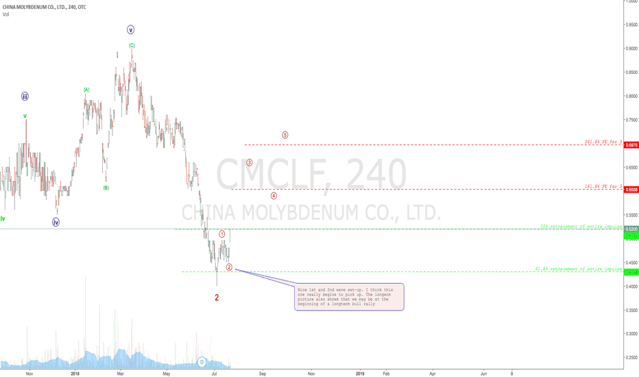 CMCLF: China Molybdenum Co looks like a great buy