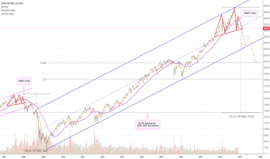 SPY: Look Out! The S&P 500 Prints A Pattern Similar to 2008! (SPY)