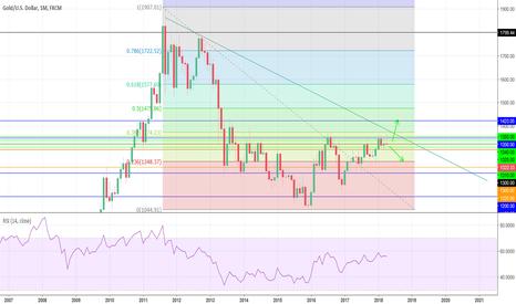 XAUUSD: XAU/USD Monthly Analysis