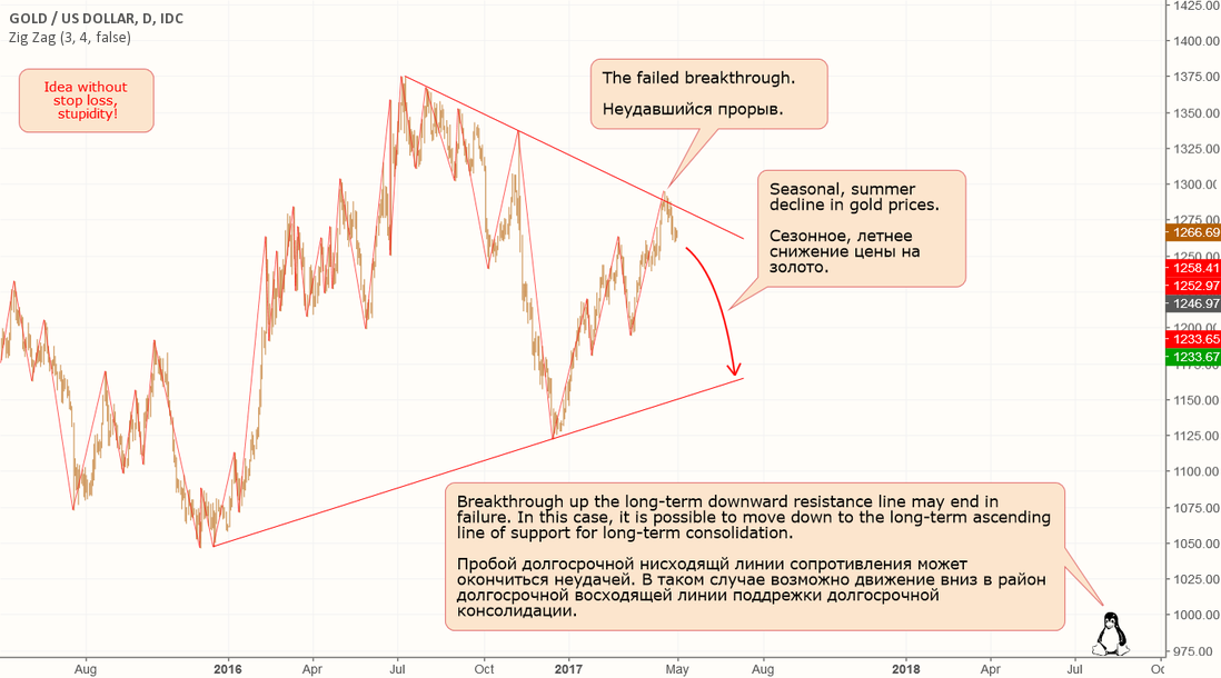 Gold: Variant of long-term consolidation.