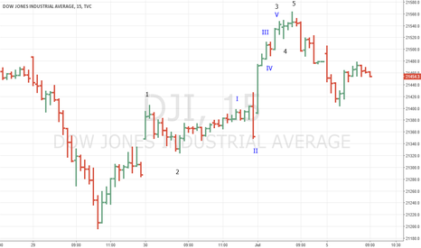 DJI: DJIA 7/3/17 Top Could Be a Final Top