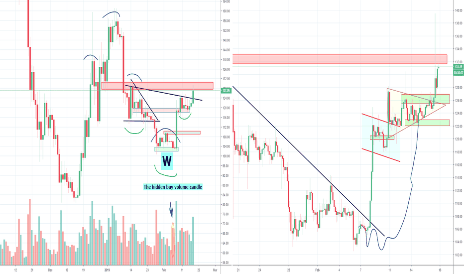 ETHUSD: Invalidation H&S ETH confirmed, what's next? Part 2