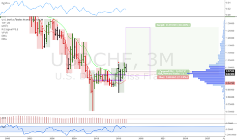 USDCHF: USDCHF: Quarterly uptrend