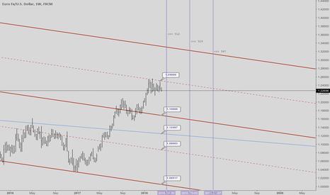 EURUSD: EURUSD price & time targets