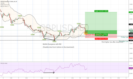 GBPUSD: GBPUSD Perfect Buying Opportunity
