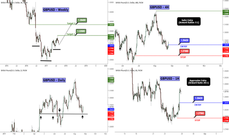 GBPUSD: GBPUSD Long Term Plan