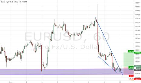 EURUSD: Eurusd Buy Trade Setup Short Term