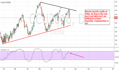 CCU2016: Cocoa: Could Be The Start Of The Expected Downside Move