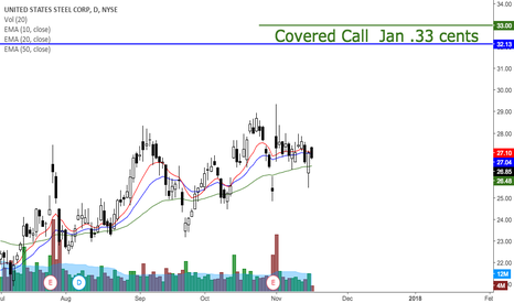 X: Covered call for X