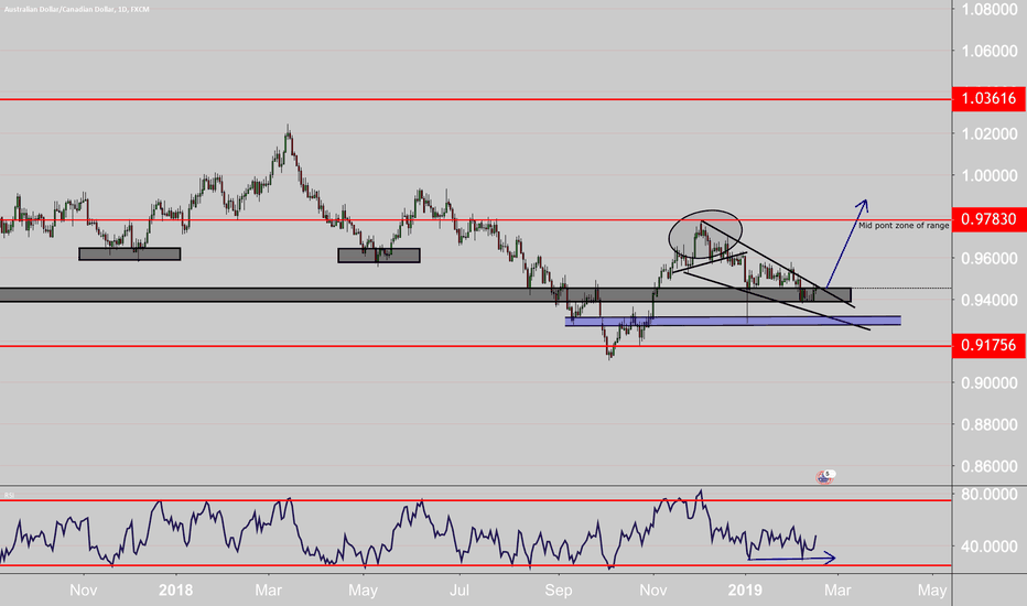 AUDCAD: looking long but the sell off wouldn't be a shock either.