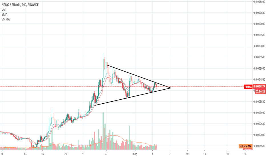 NANOBTC: NANOBTC following symmetrical triangle.