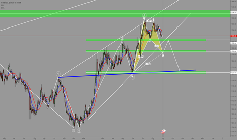 XAUUSD: XAUUSD: Wolfe Waves and a Gartley within a Rising Wedge