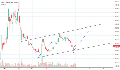 ICXBTC: Looking for a trade? ICX is forming one.