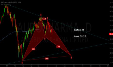 AUROPHARMA: BAT Expected in Aurobindo Pharma
