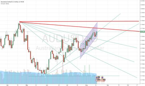 AUDUSD: AU.. careful with this line