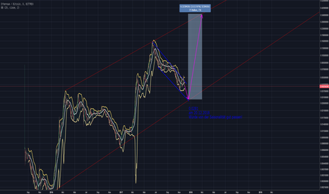ETHBTC: ETH EUR Saisonalität rückt näher.