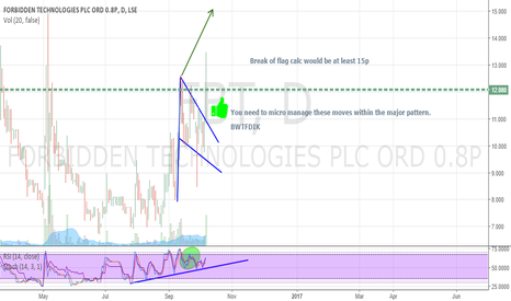 FBT: Micro breakout within major pattern